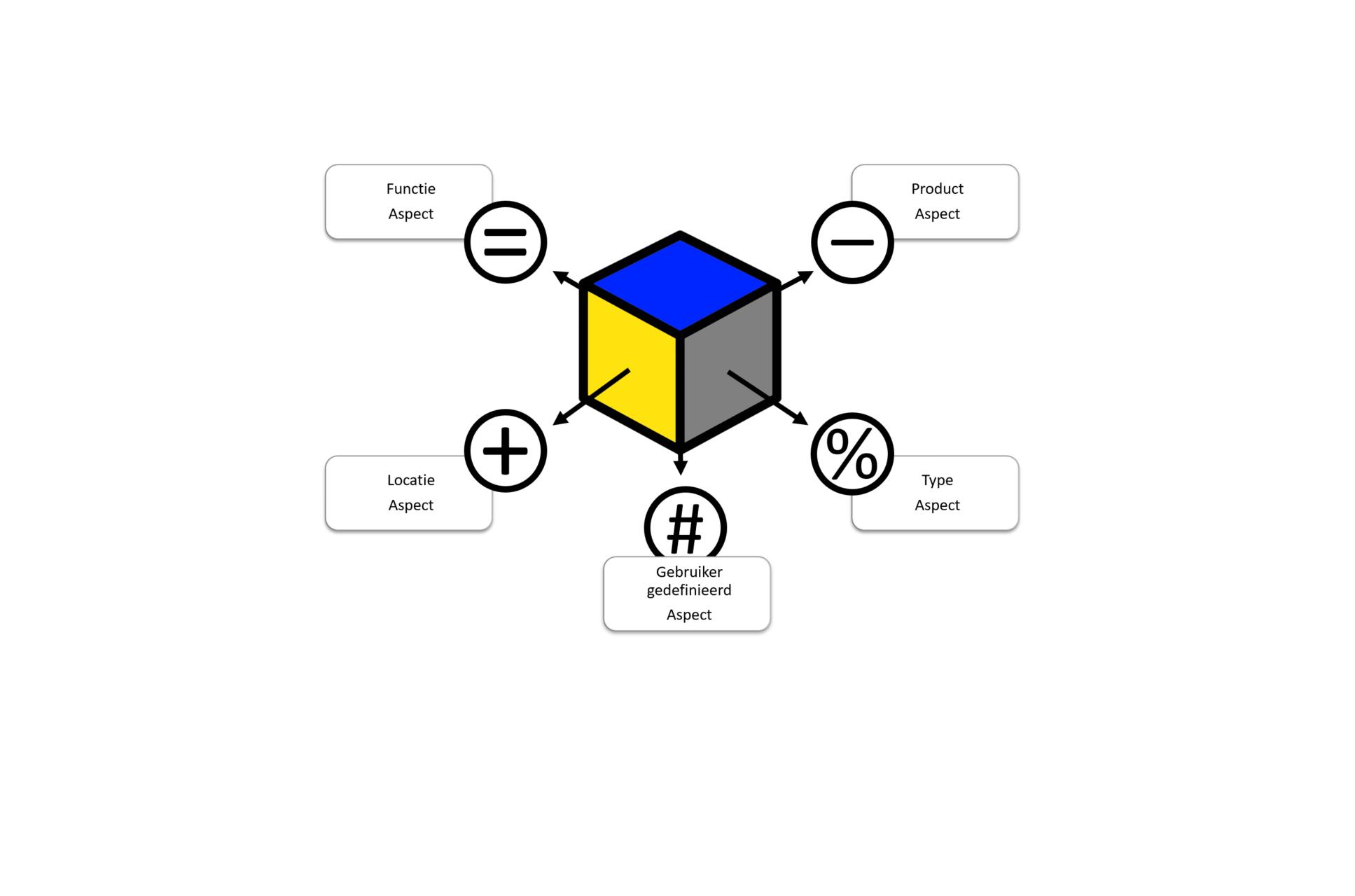 Structureren en coderen met ISO/IEC 81346